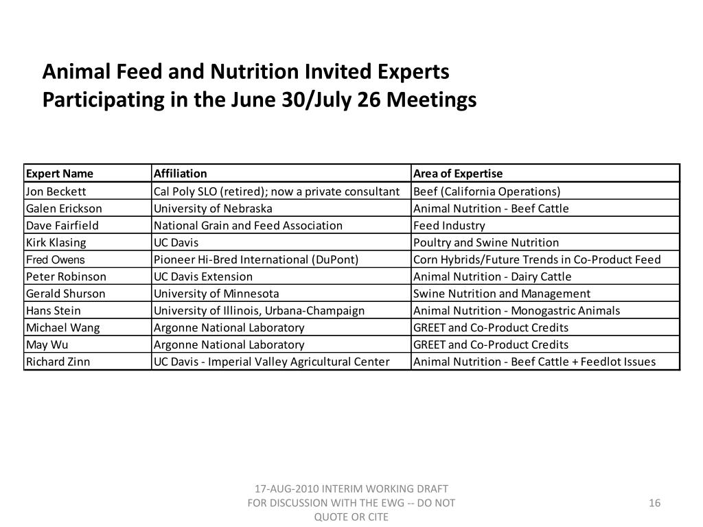 Animal Feed and Nutrition Invited Experts