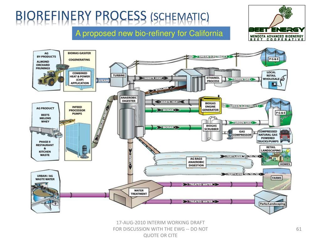 Biorefinery PROCESS