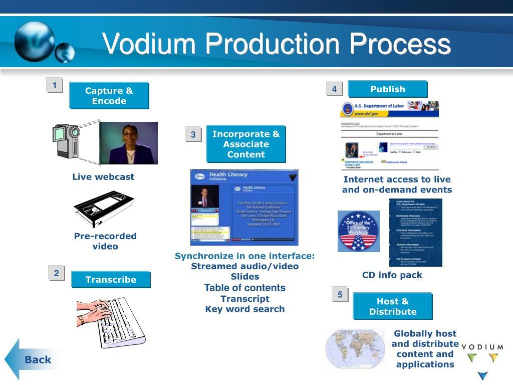 Vodium Production Process