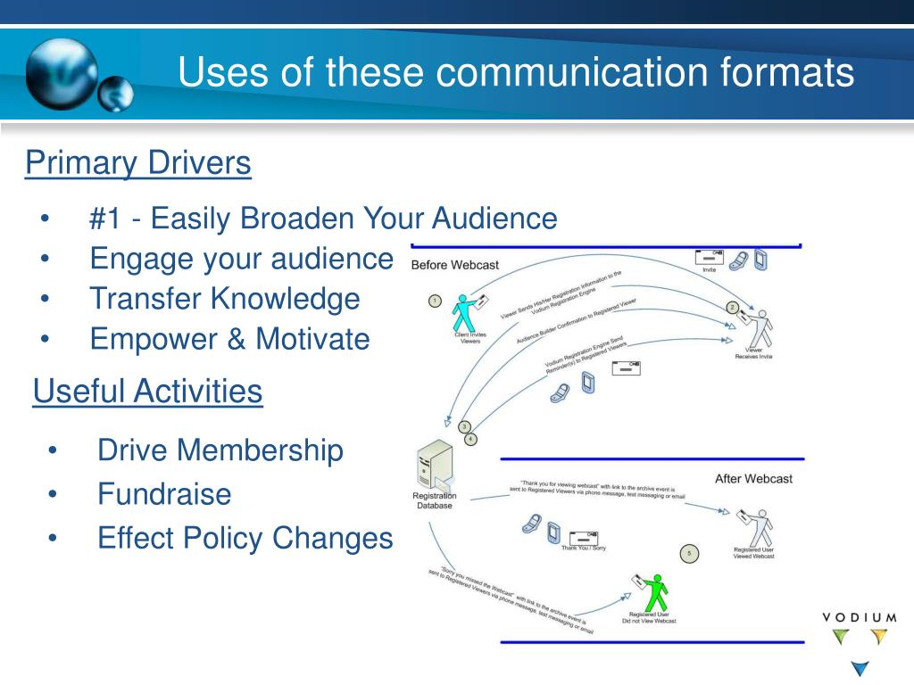 Uses of these communication formats