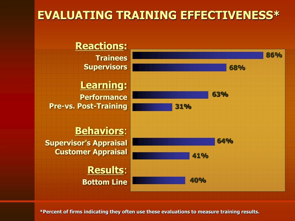 EVALUATING TRAINING EFFECTIVENESS*