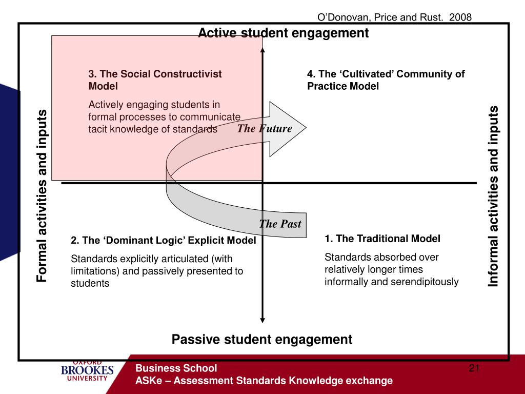 Active student engagement