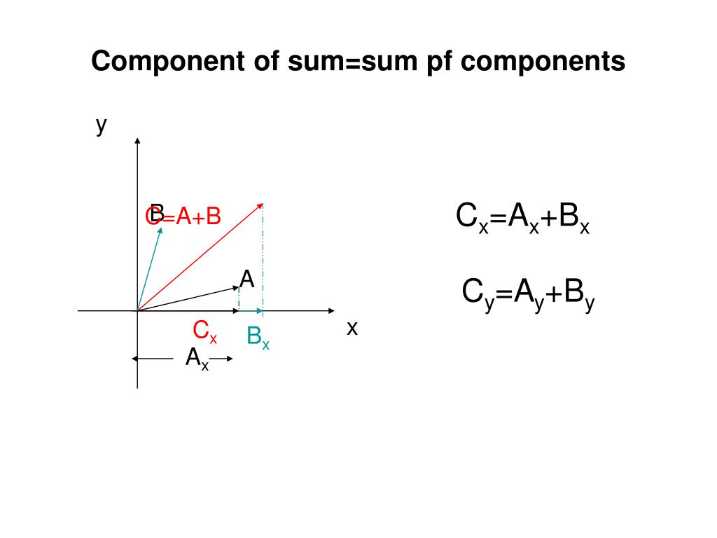 Component of sum=sum pf components