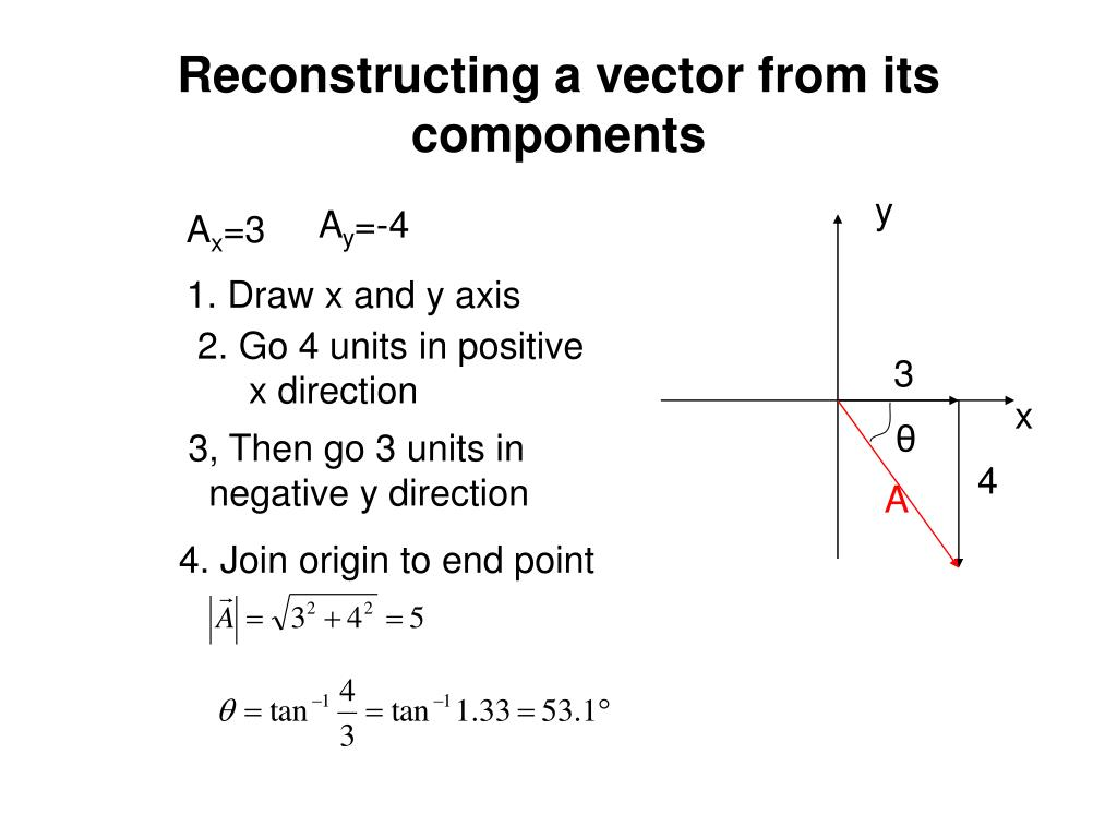 Reconstructing a vector from its components