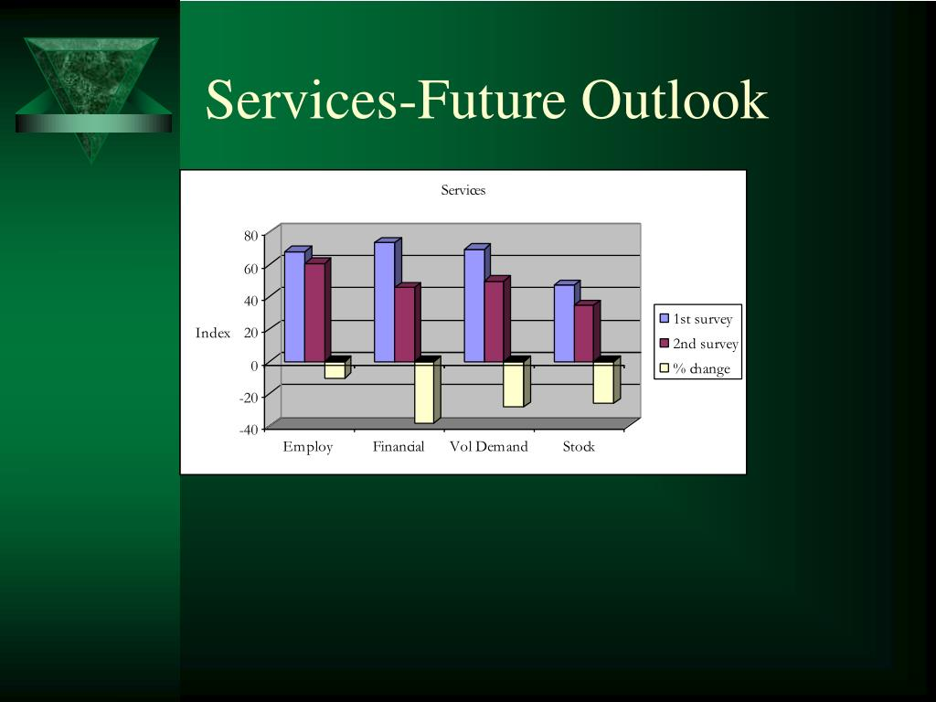 Services-Future Outlook
