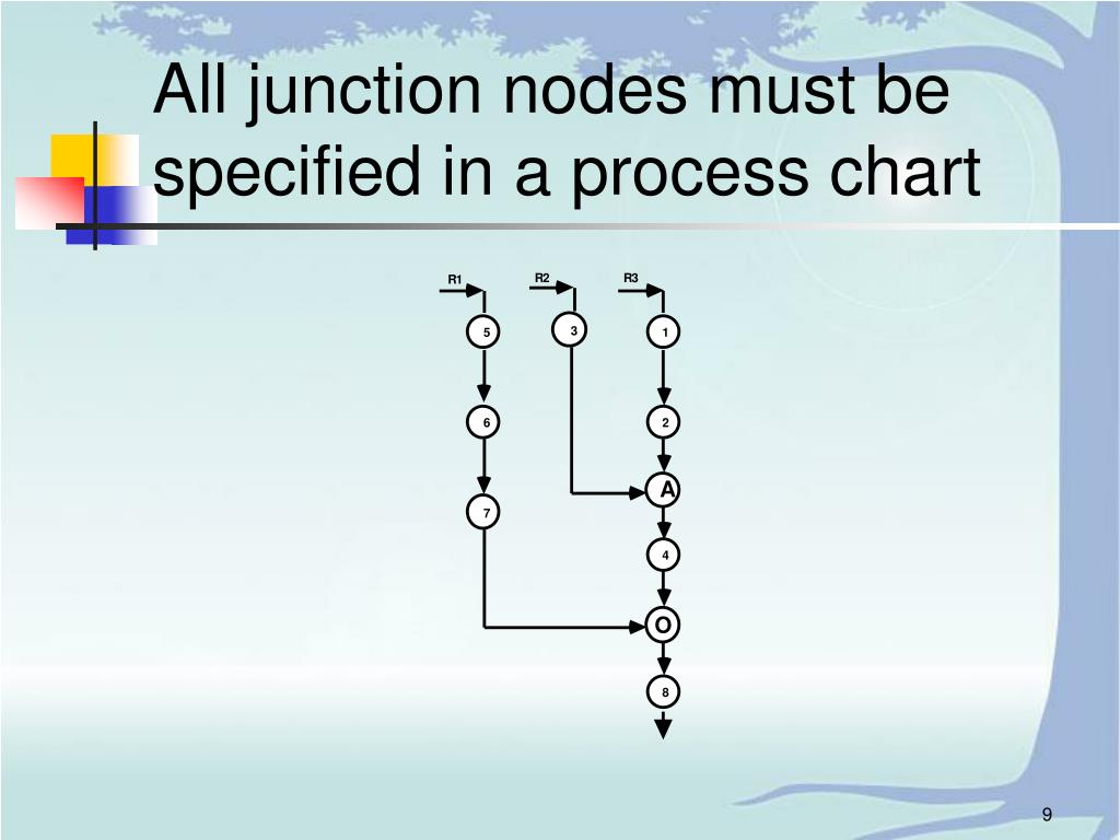 All junction nodes must be specified in a process chart