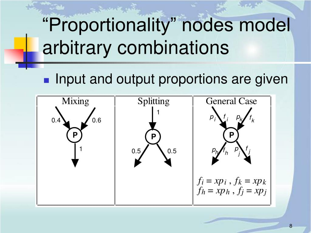 """Proportionality"" nodes model arbitrary combinations"