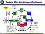 surface ship maintenance continuum
