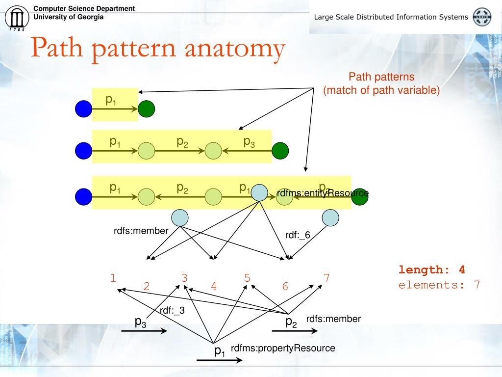 Path patterns