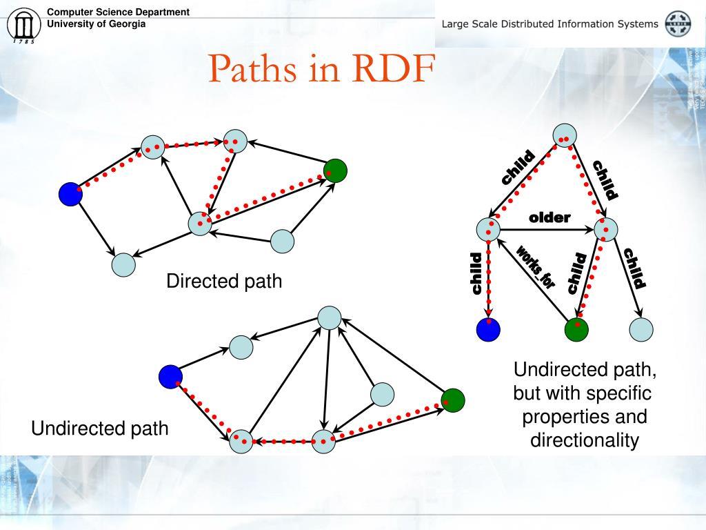 Paths in RDF