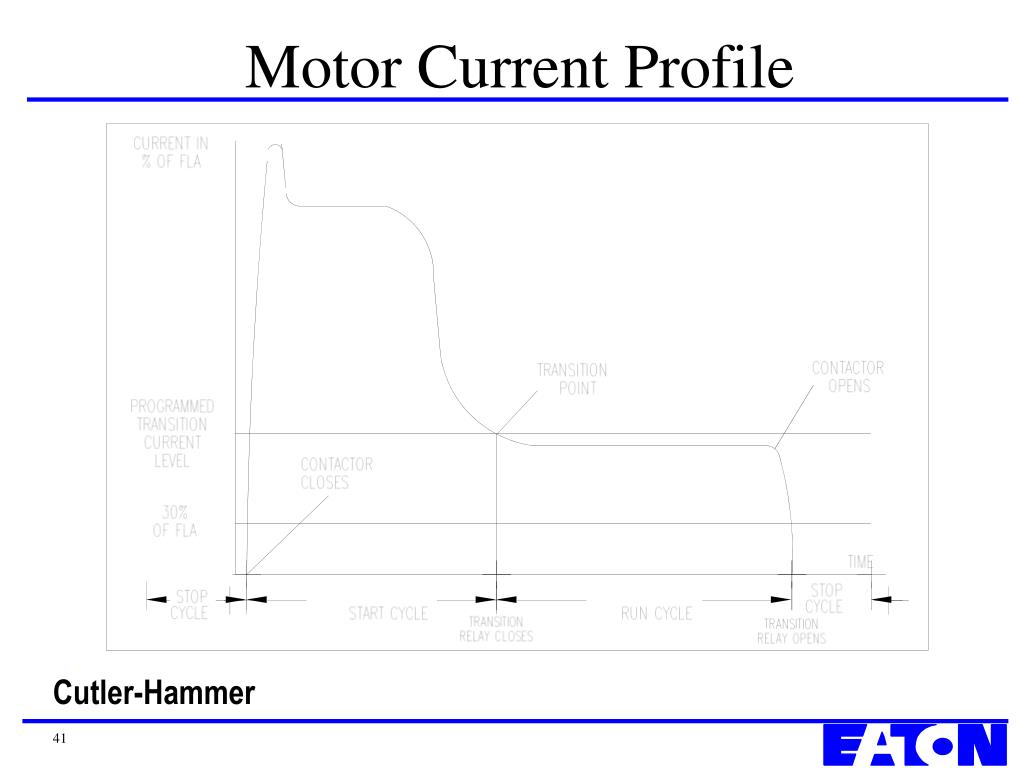 Motor Current Profile