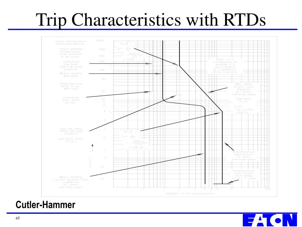 Trip Characteristics with RTDs