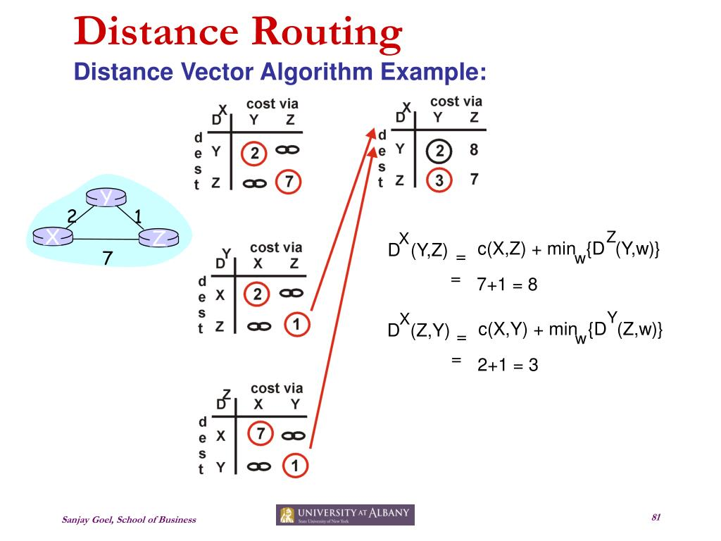 Distance Routing