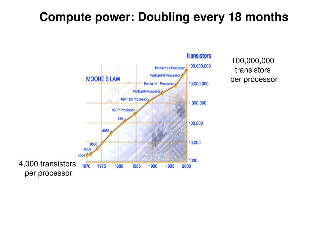 Compute power: Doubling every 18 months
