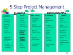 5 step project management planning implementation128