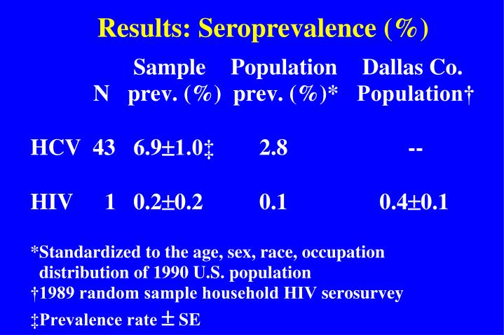Results: Seroprevalence (%)