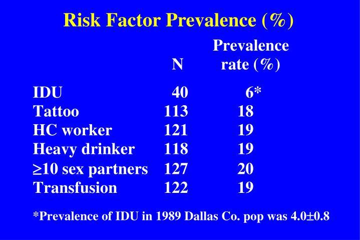 Risk Factor Prevalence (%)