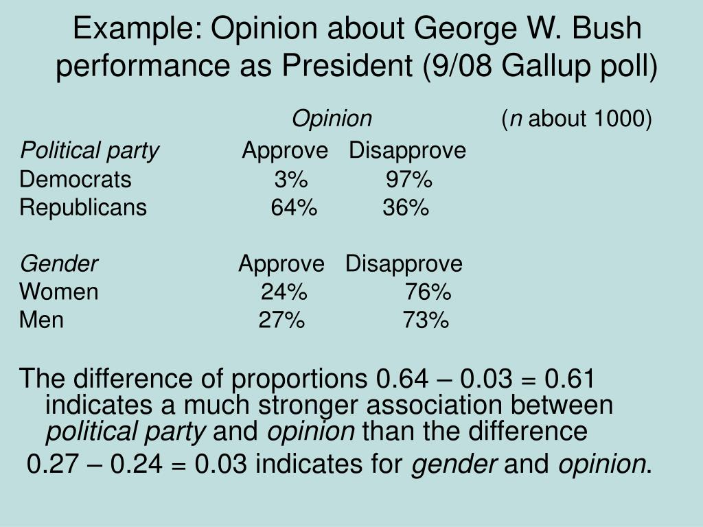 Example: Opinion about George W. Bush performance as President (9/08 Gallup poll)