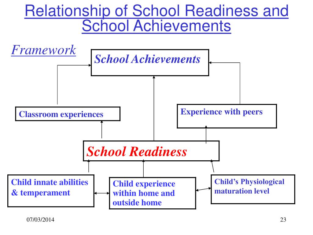Relationship of School Readiness and School Achievements