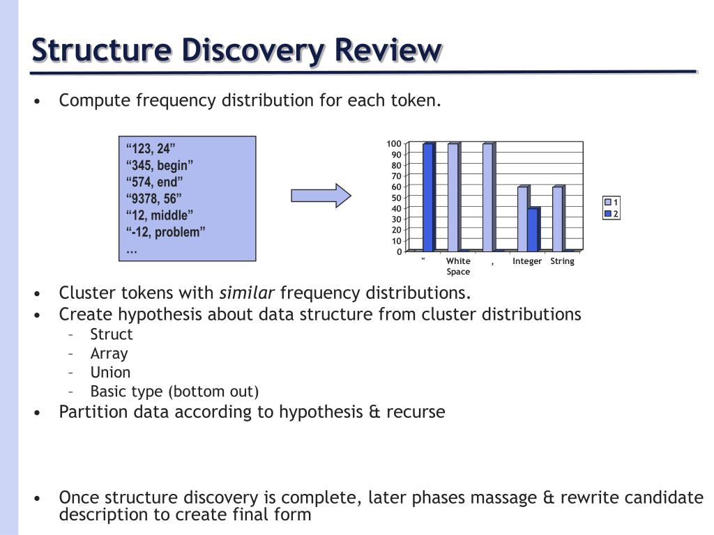 Structure Discovery Review