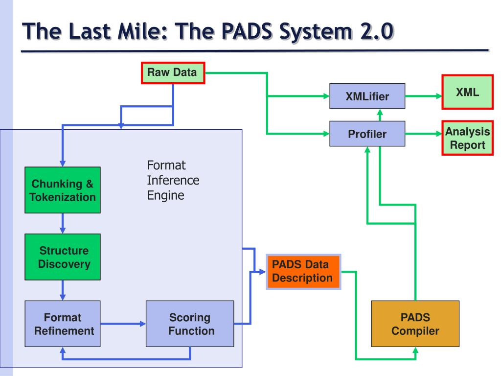 The Last Mile: The PADS System 2.0