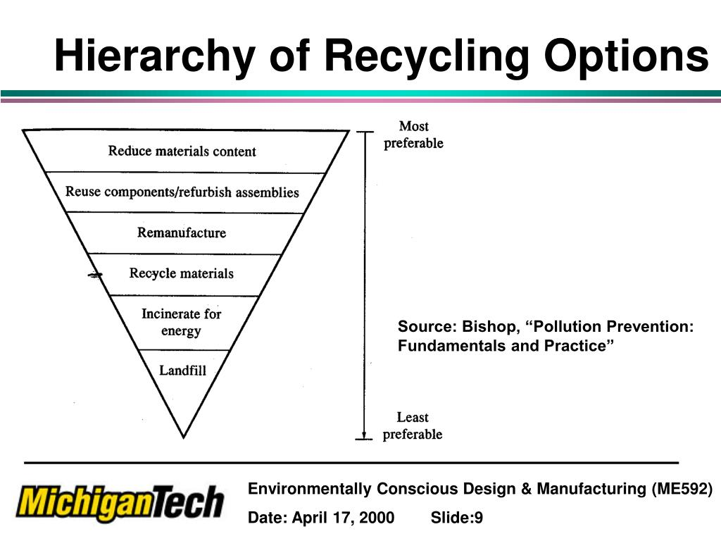 Hierarchy of Recycling Options