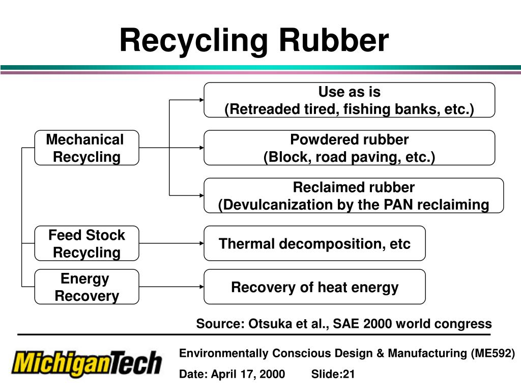 Recycling Rubber