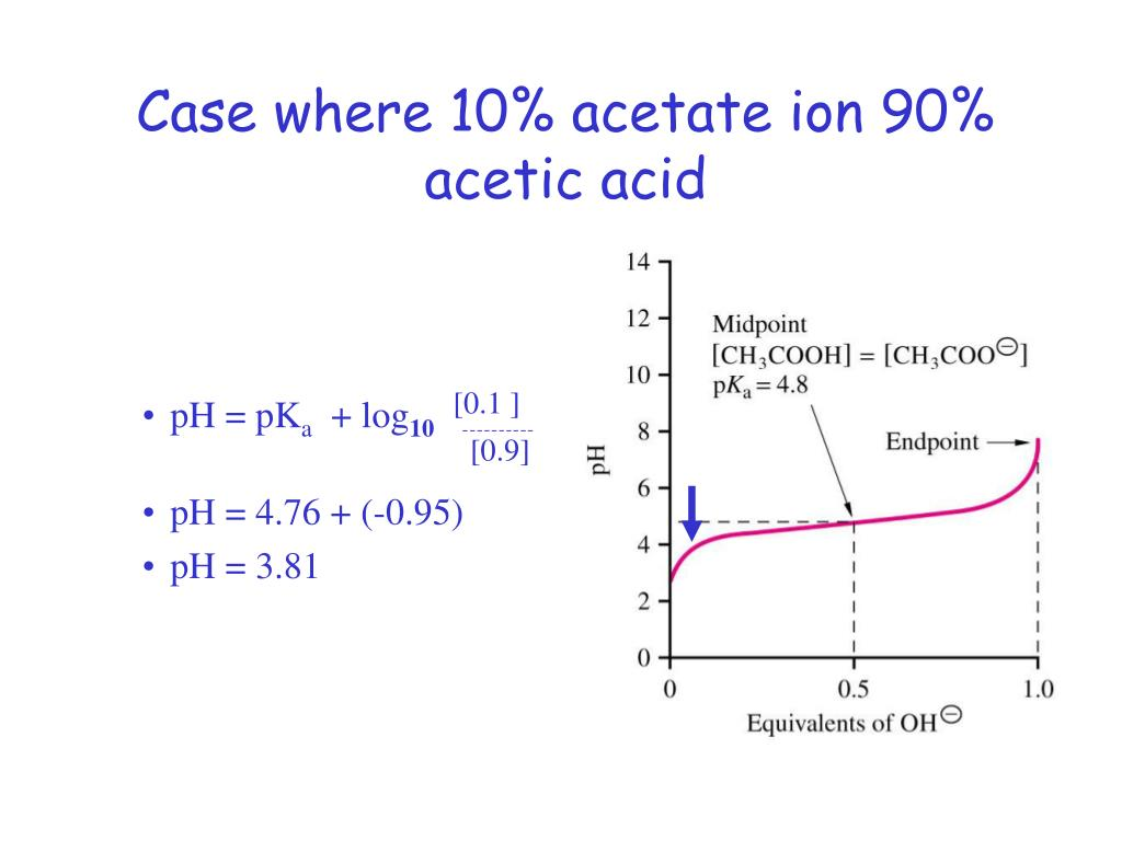 Case where 10% acetate ion 90% acetic acid