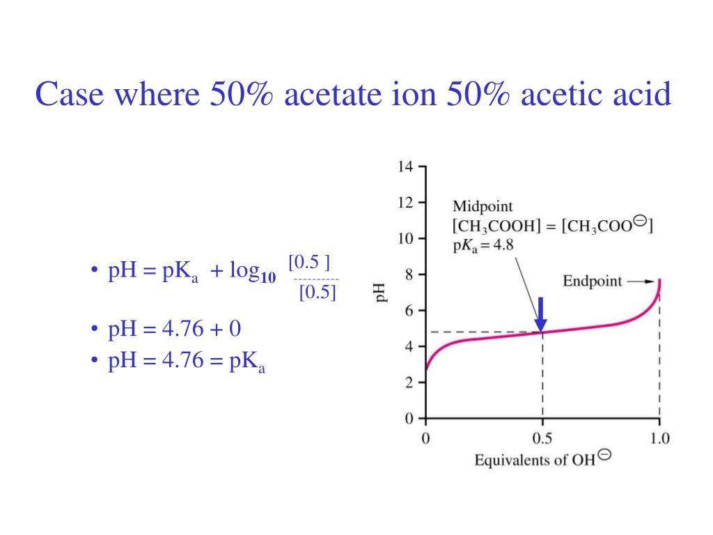 Case where 50% acetate ion 50% acetic acid