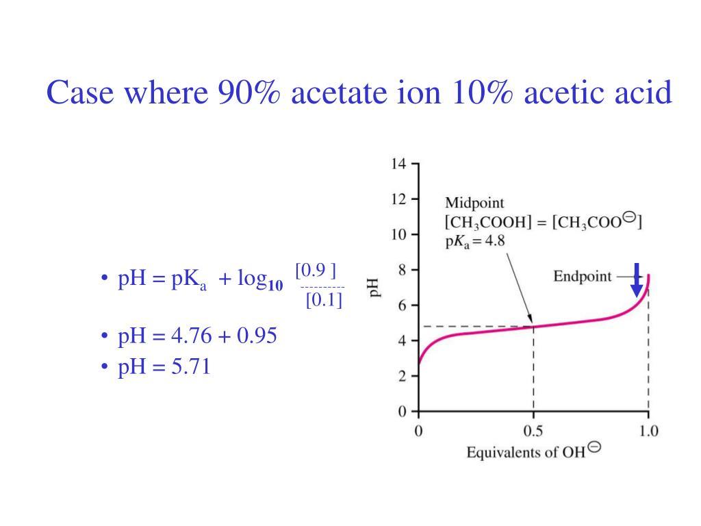 Case where 90% acetate ion 10% acetic acid