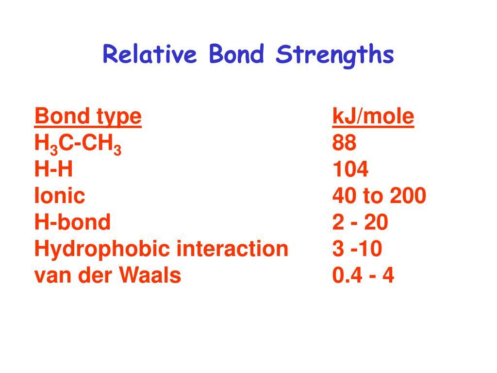 Relative Bond Strengths