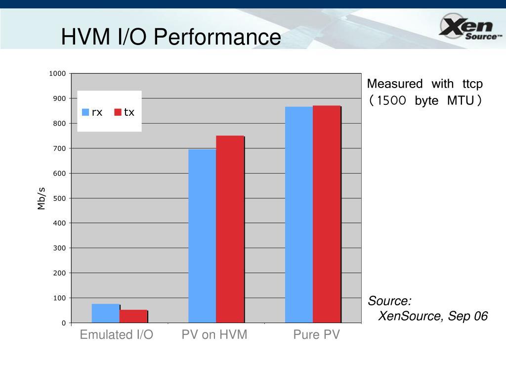 HVM I/O Performance