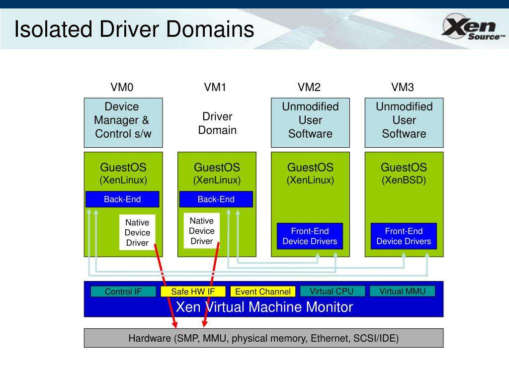 Isolated Driver Domains