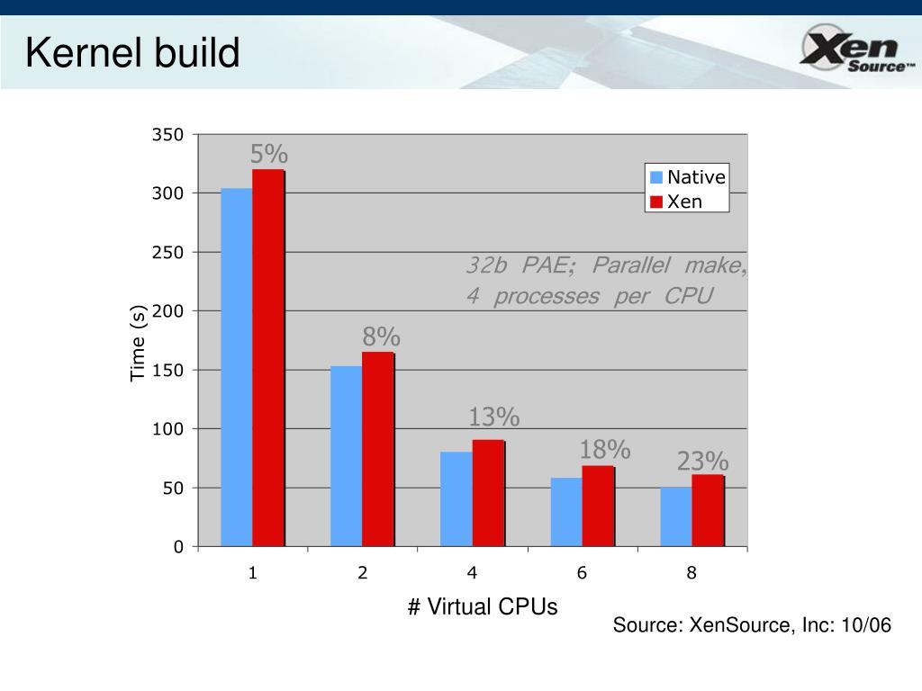 Kernel build