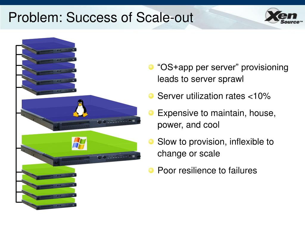 Problem: Success of Scale-out
