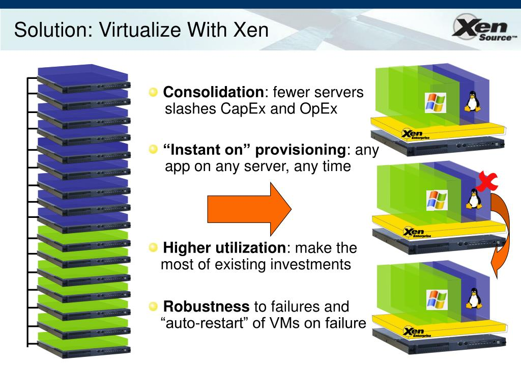 Solution: Virtualize With Xen