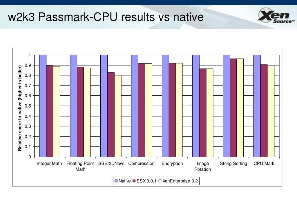 w2k3 Passmark-CPU results vs native