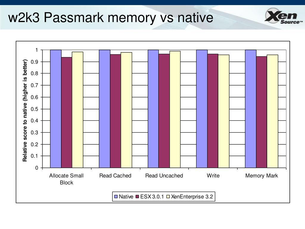 w2k3 Passmark memory vs native