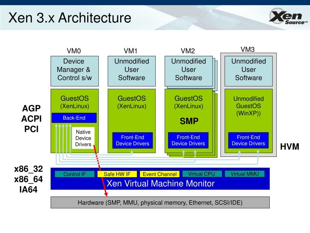 Xen 3.x Architecture
