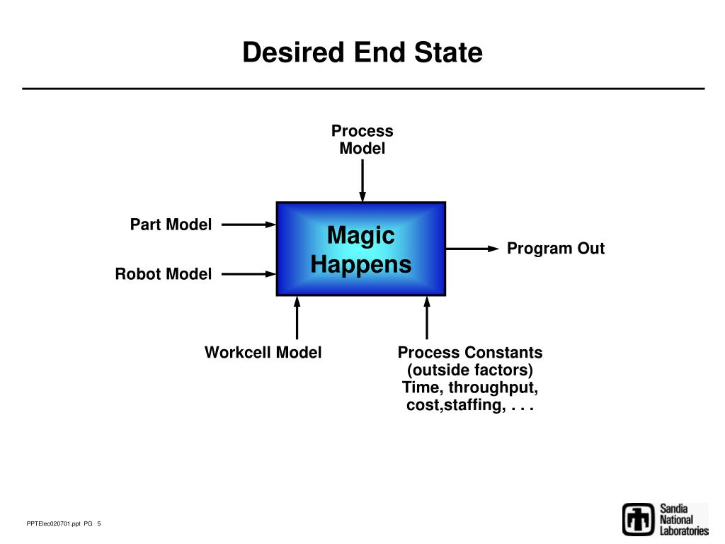 Desired End State