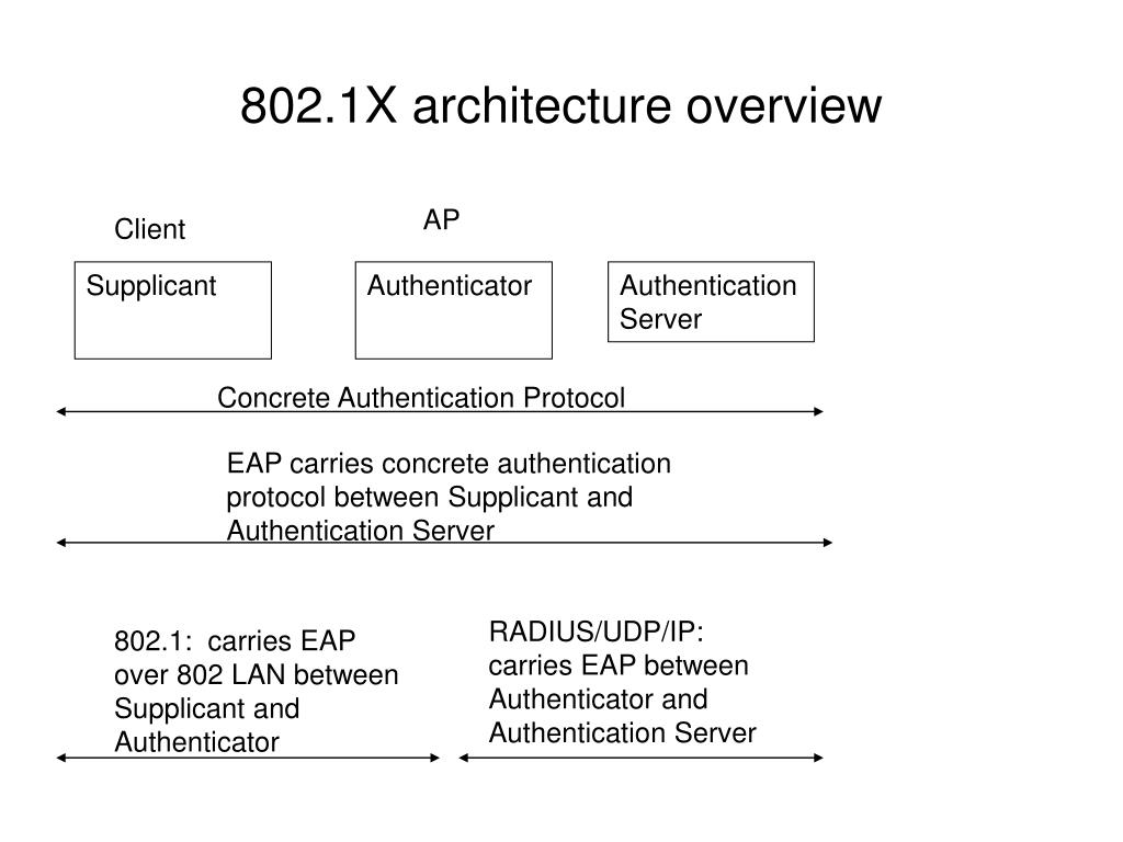 802.1X architecture overview