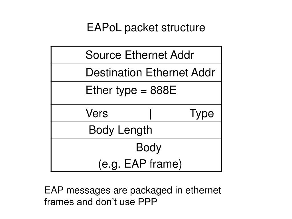 EAPoL packet structure