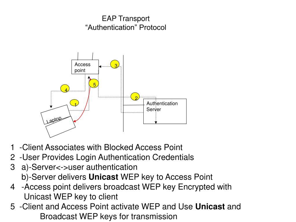 "EAP Transport ""Authentication"" Protocol"