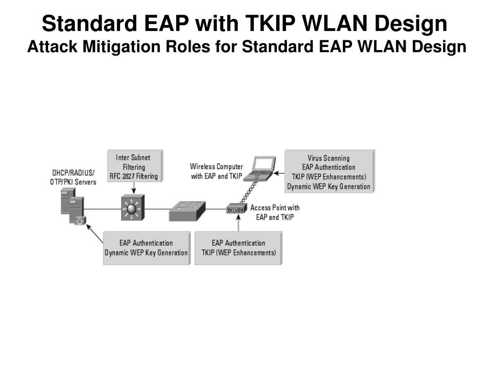 Standard EAP with TKIP WLAN Design