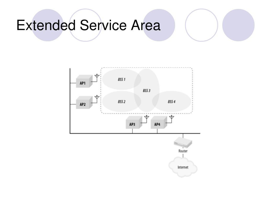 Extended Service Area