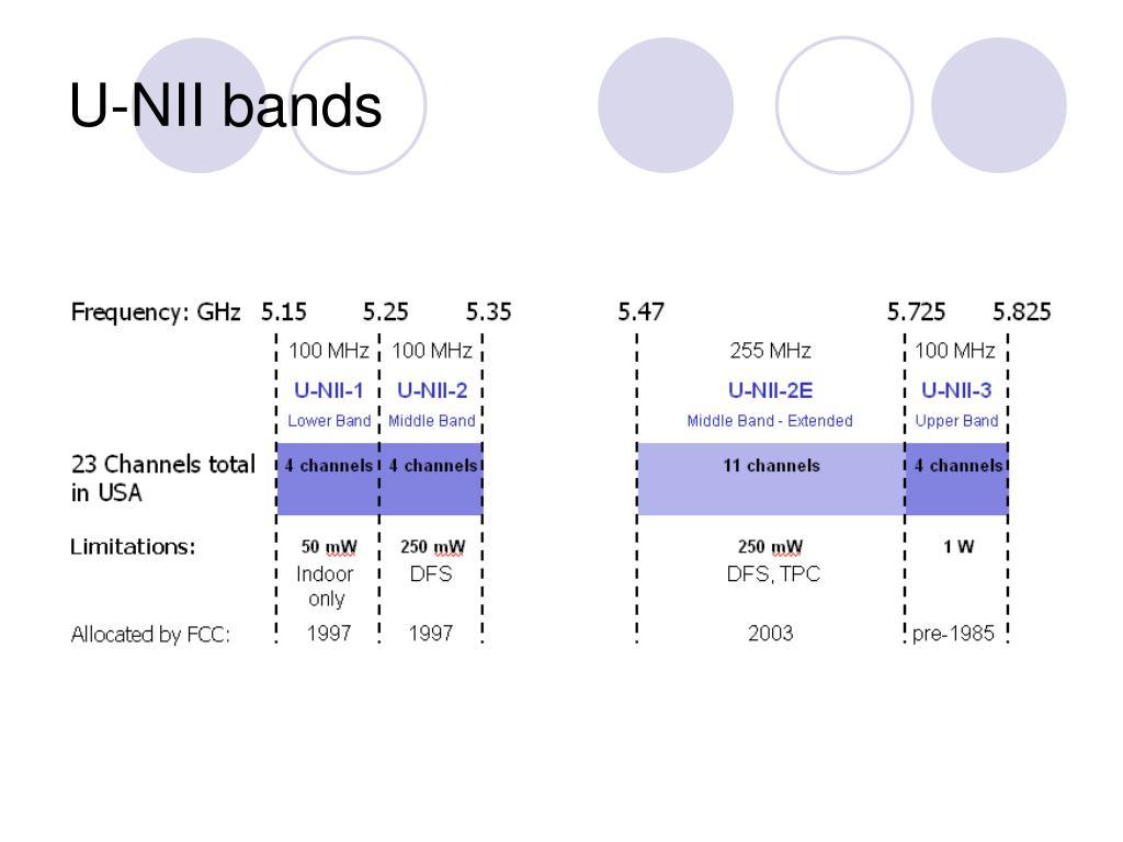 U-NII bands