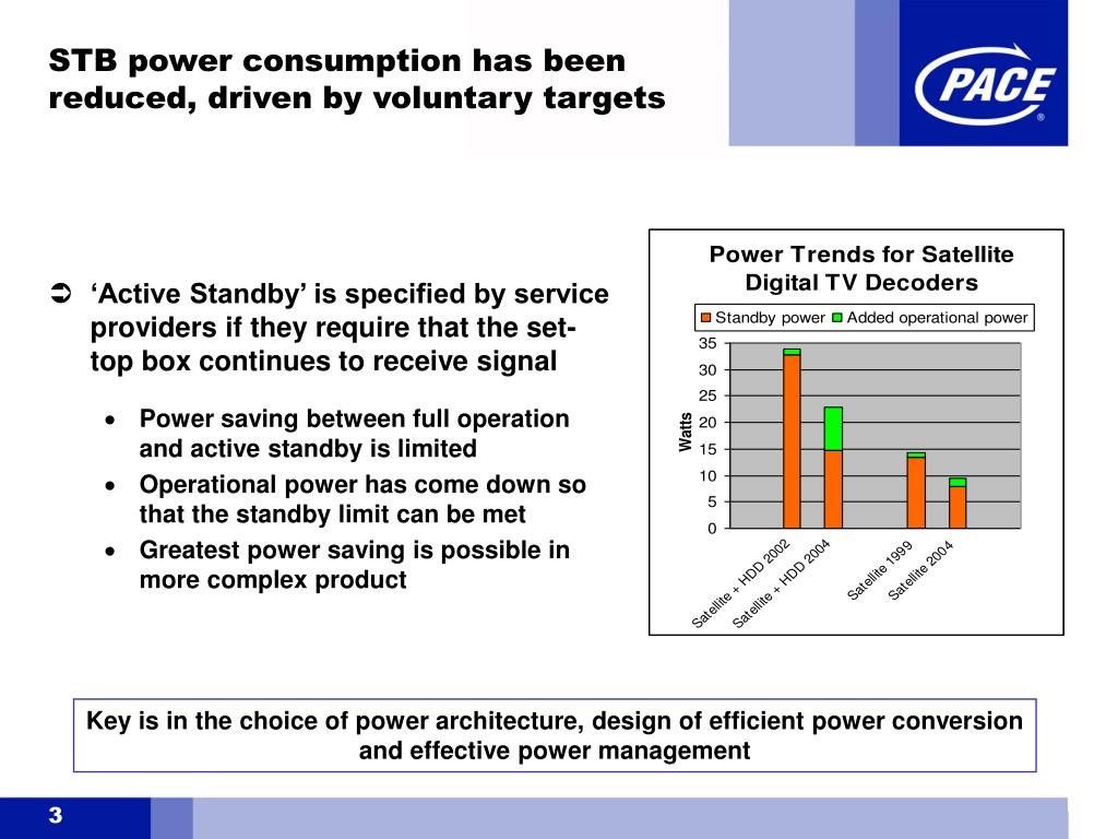 STB power consumption has been reduced, driven by voluntary targets