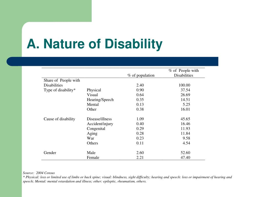 A. Nature of Disability