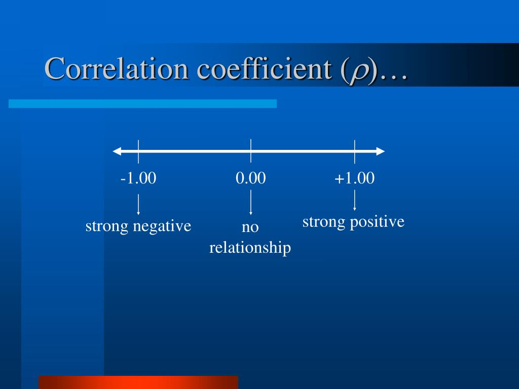 Correlation coefficient (