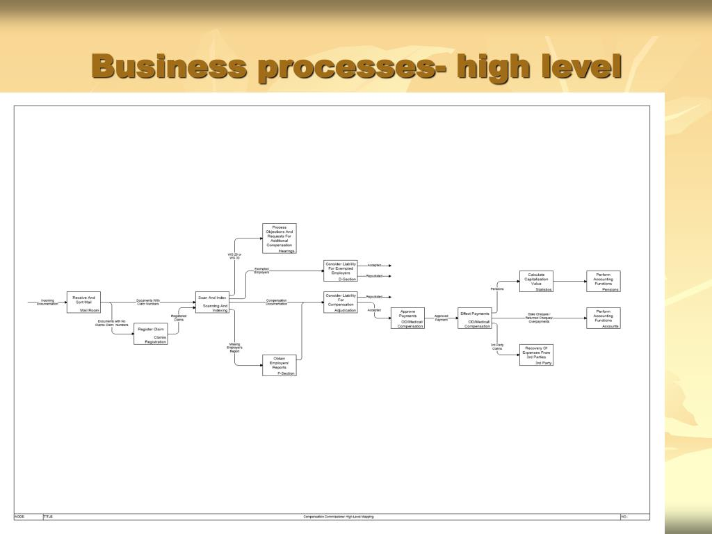 Business processes- high level